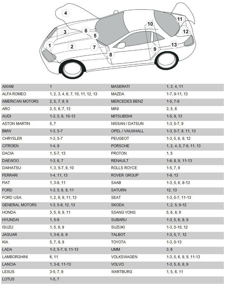Waar vind ik de kleurcode van mijn auto?