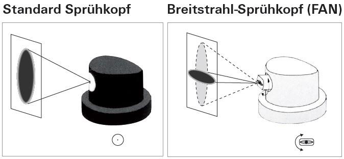 Rondstraal versus Vlakstraal