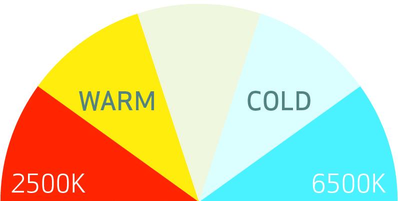 SCANGRIP MULTIMATCH 3 - 5 kleuren temperaturen